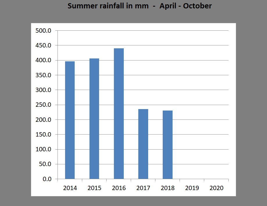 Summer rainfall totals 2014 - 2018
