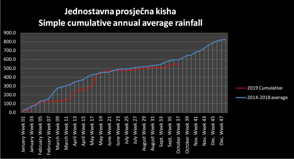 Cumulative rainfall