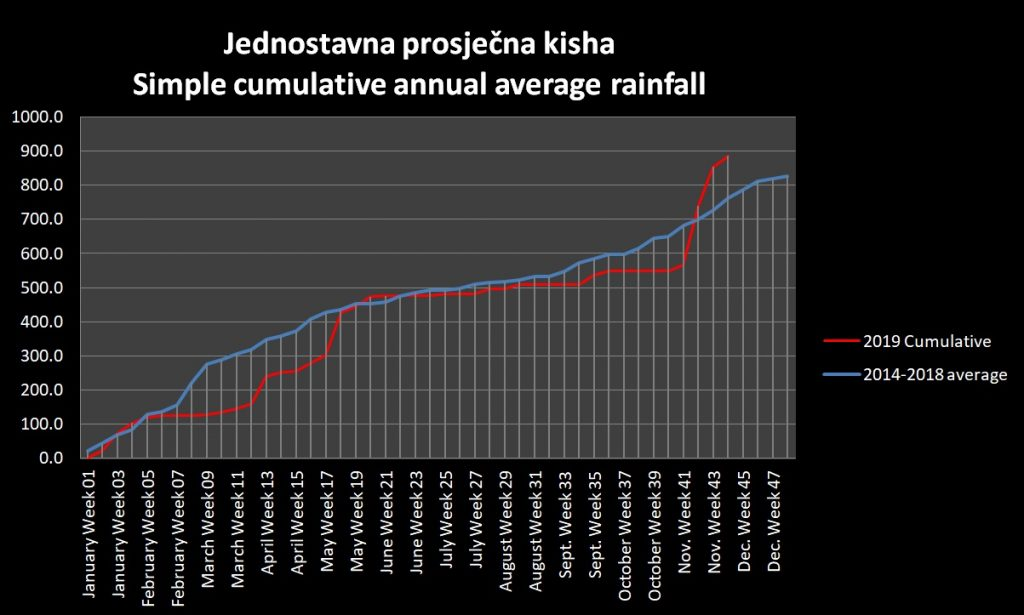 2019 Rainfall graph
