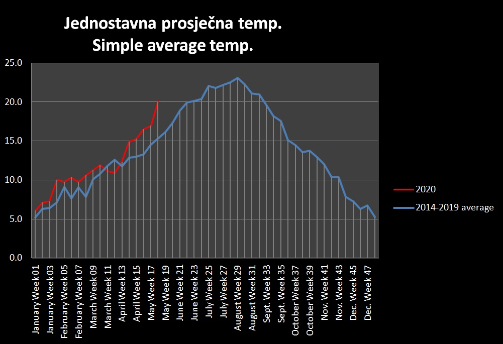 Simple average temperature up to May 2020