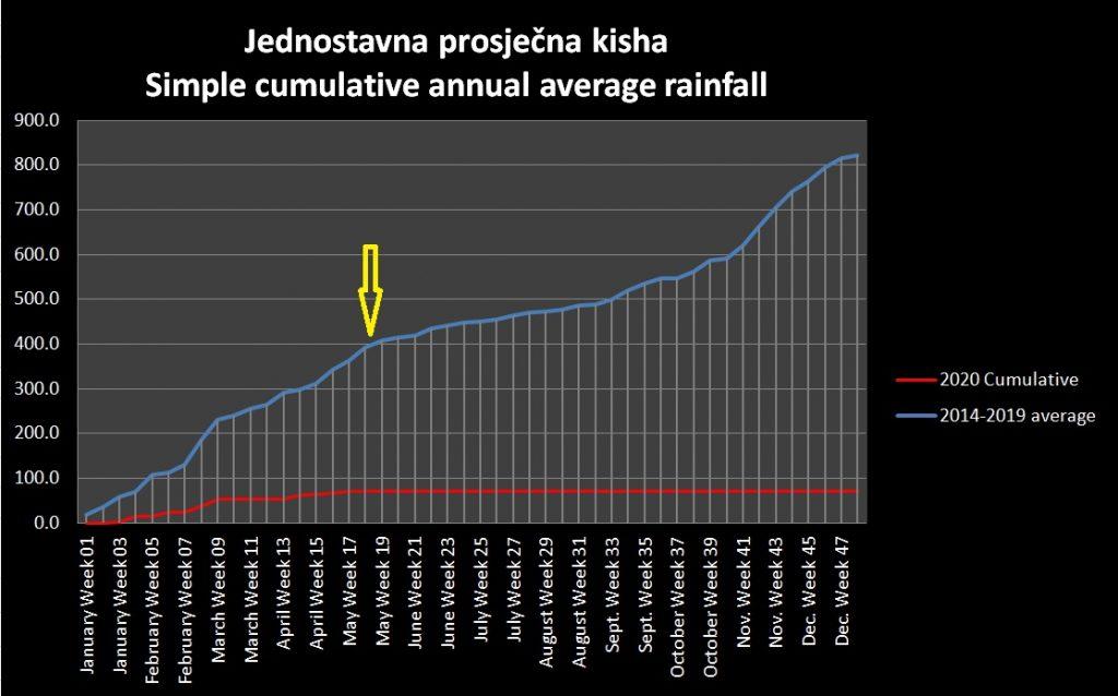 Cumulative precipitation to May 2020